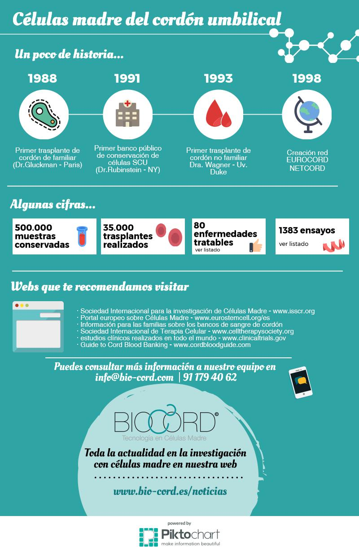 celulas-madre-biocord